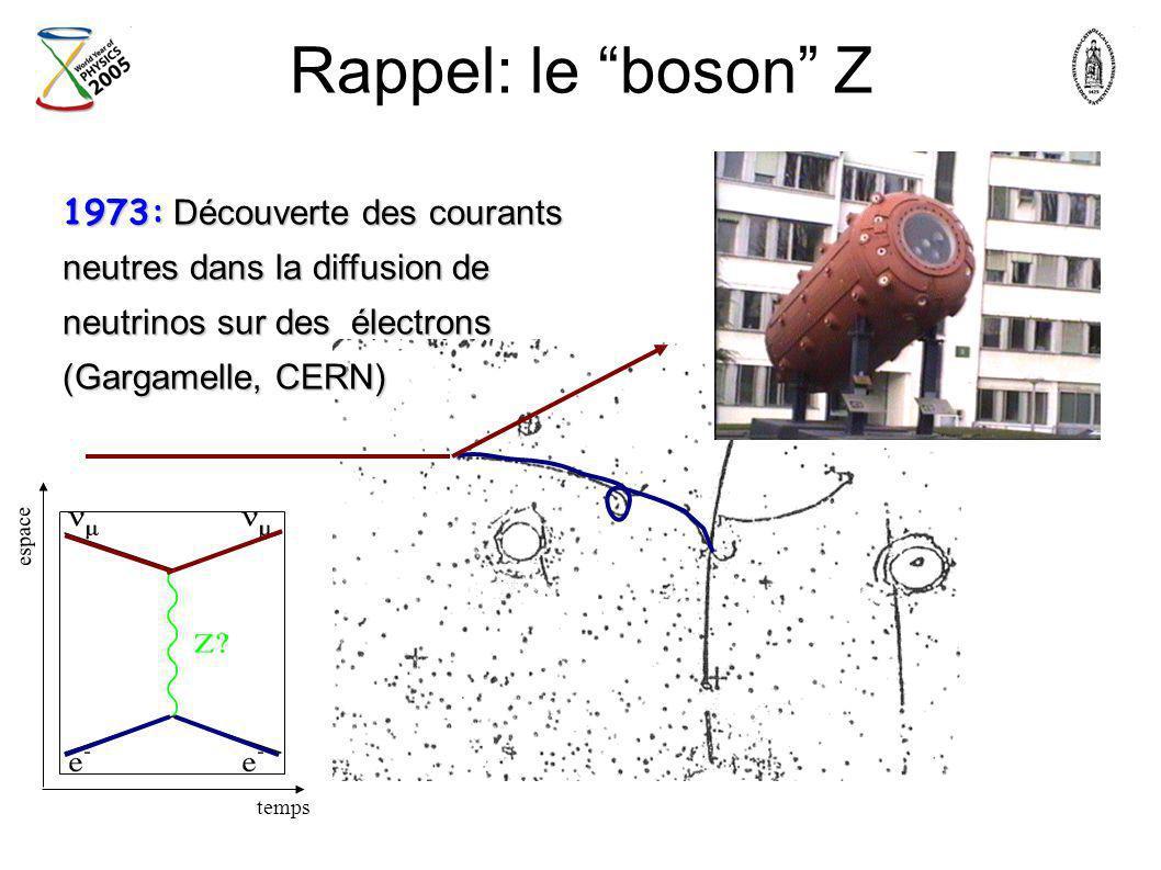 Rappel: le boson Z 1973: Découverte des courants neutres dans la diffusion de neutrinos sur des électrons (Gargamelle, CERN)