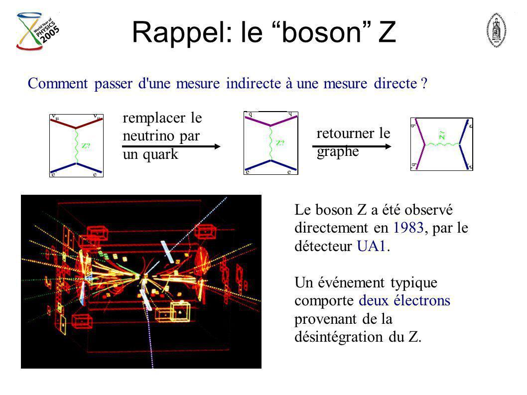 Rappel: le boson Z Comment passer d une mesure indirecte à une mesure directe q. remplacer le neutrino par un quark.
