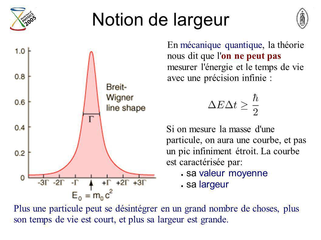 Notion de largeur En mécanique quantique, la théorie nous dit que l on ne peut pas mesurer l énergie et le temps de vie avec une précision infinie :