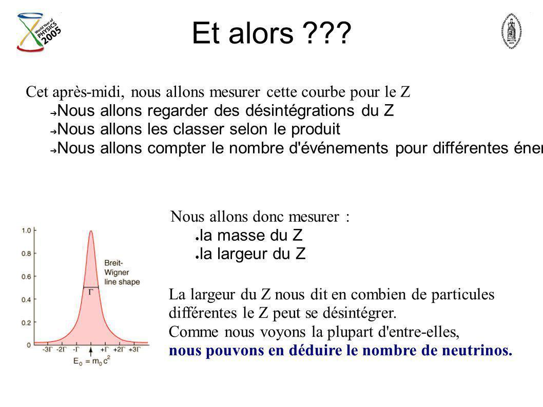 Et alors Cet après-midi, nous allons mesurer cette courbe pour le Z. Nous allons regarder des désintégrations du Z.