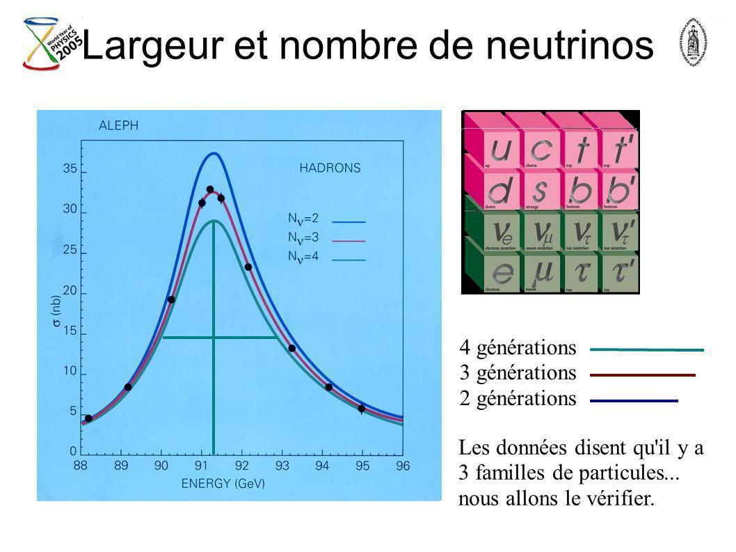 Largeur et nombre de neutrinos