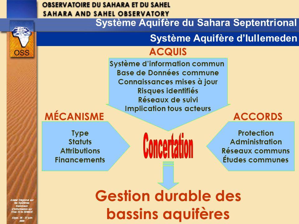 Gestion durable des bassins aquifères