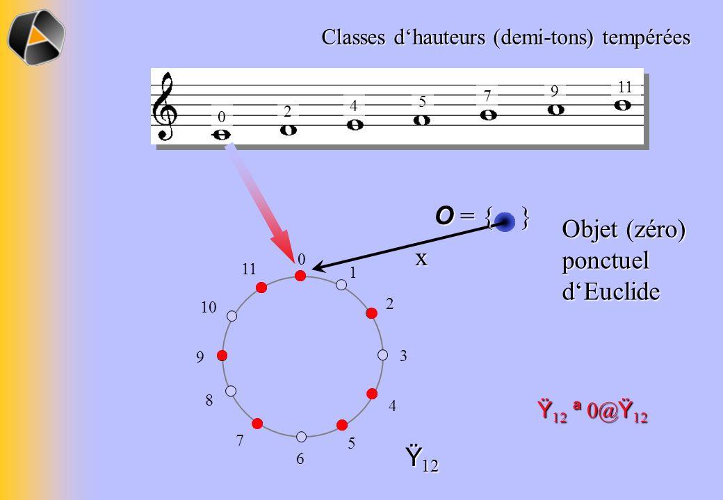 Objet (zéro) ponctuel d'Euclide x
