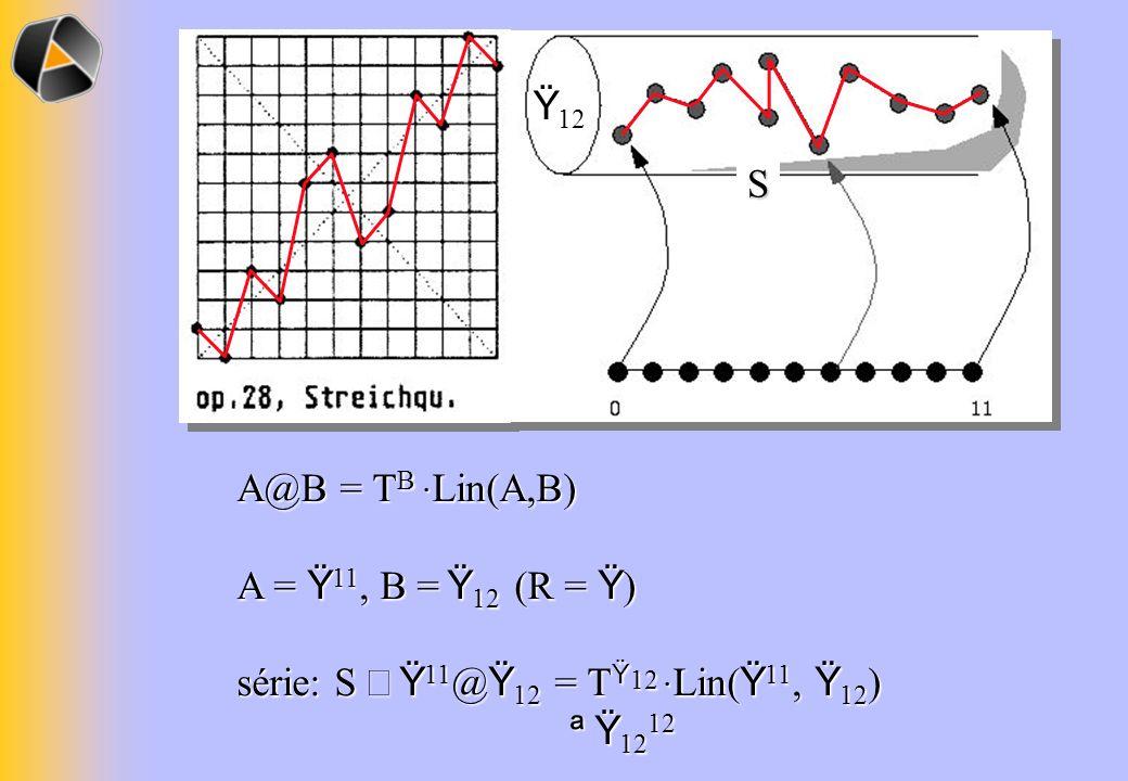 Ÿ12 S A@B = TB ·Lin(A,B) A = Ÿ11, B = Ÿ12 (R = Ÿ) série: S Î Ÿ11@Ÿ12 = TŸ12 ·Lin(Ÿ11, Ÿ12) ª Ÿ1212