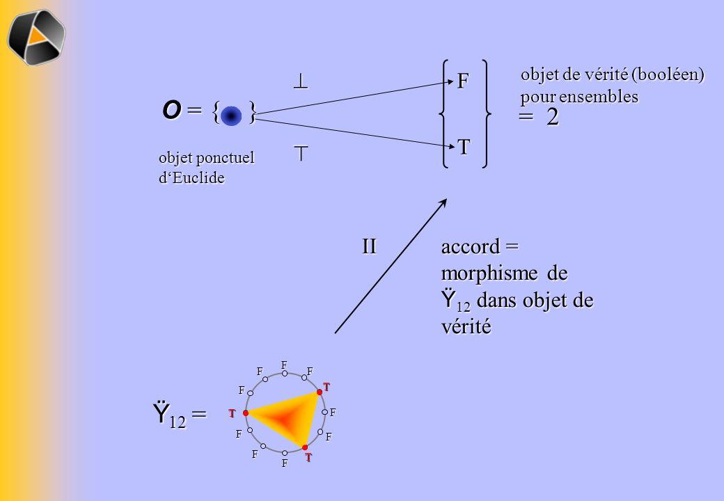 F T. = 2. objet de vérité (booléen) pour ensembles.  objet ponctuel. d'Euclide. O = { } 