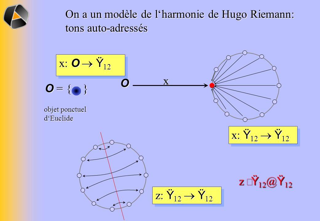 On a un modèle de l'harmonie de Hugo Riemann: tons auto-adressés