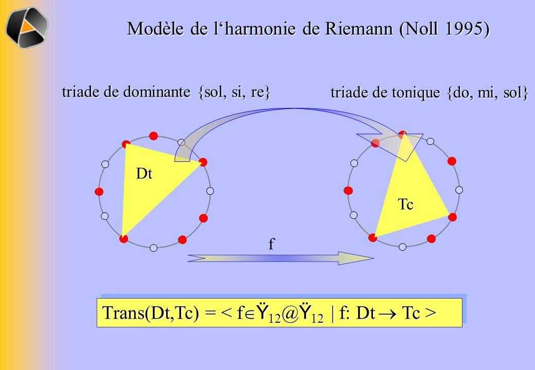 Modèle de l'harmonie de Riemann (Noll 1995)