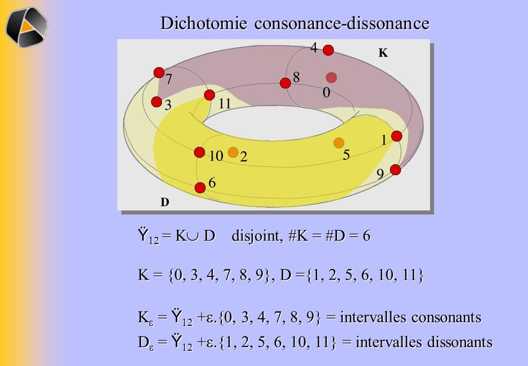 Dichotomie consonance-dissonance