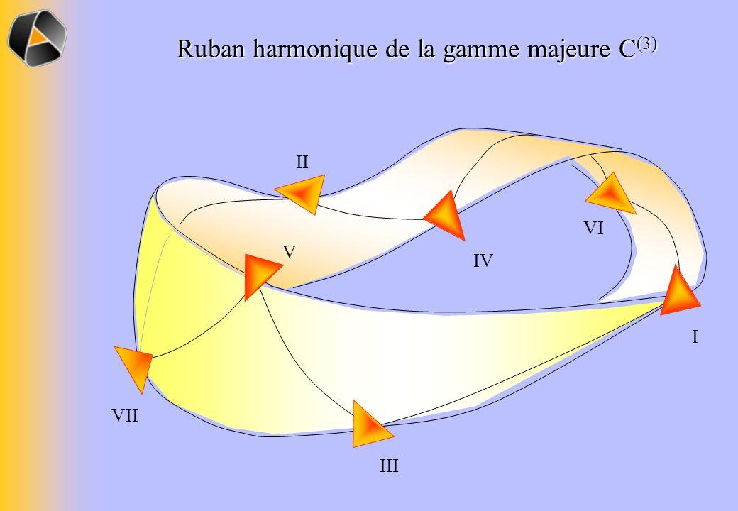 Ruban harmonique de la gamme majeure C(3)
