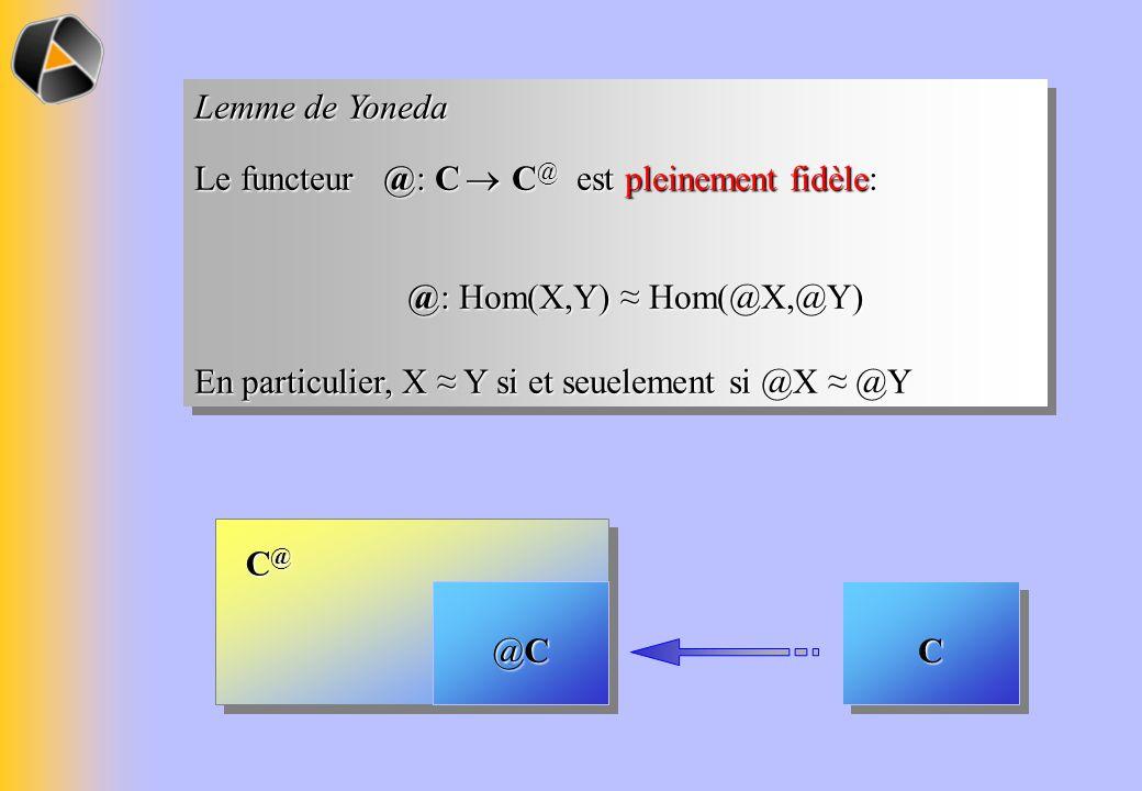 Lemme de Yoneda Le functeur @: C ® C@ est pleinement fidèle: @: Hom(X,Y) ≈ Hom(@X,@Y) En particulier, X ≈ Y si et seuelement si @X ≈ @Y.