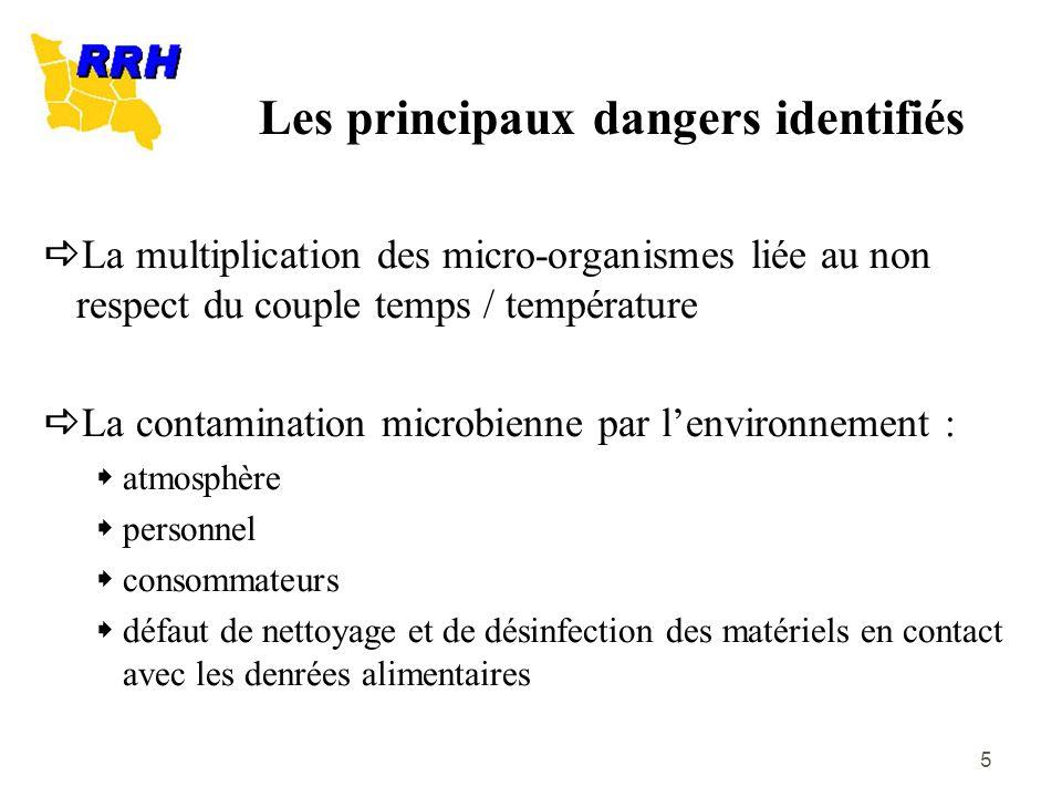 Les principaux dangers identifiés