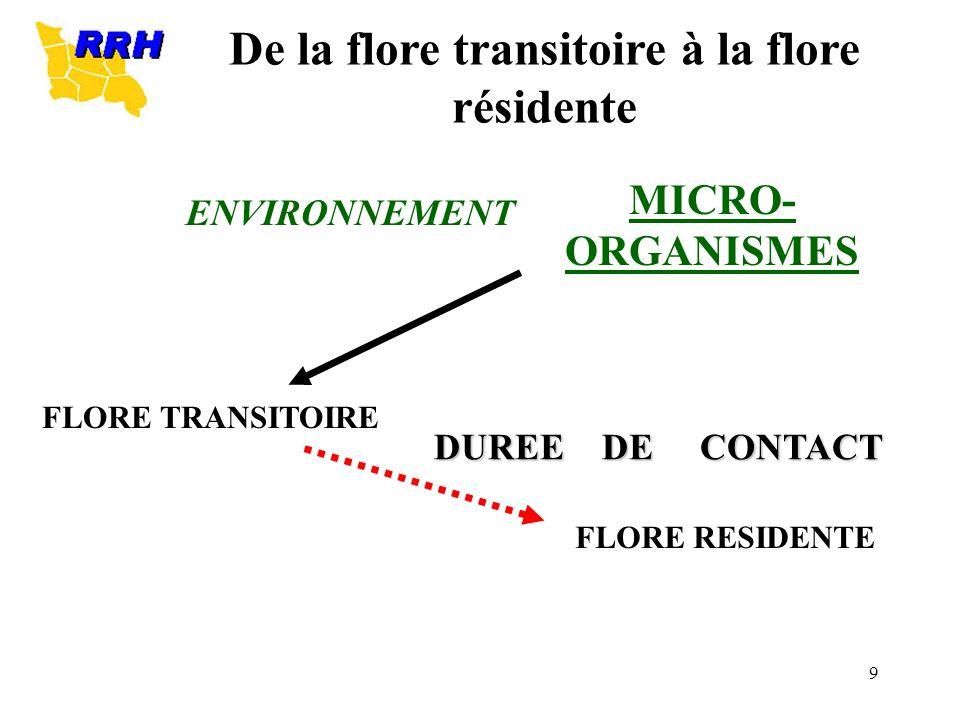 De la flore transitoire à la flore résidente