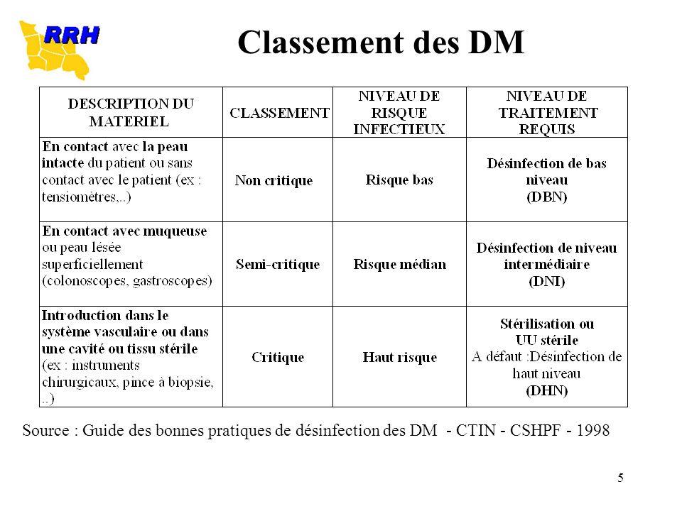 Classement des DM Source : Guide des bonnes pratiques de désinfection des DM - CTIN - CSHPF - 1998