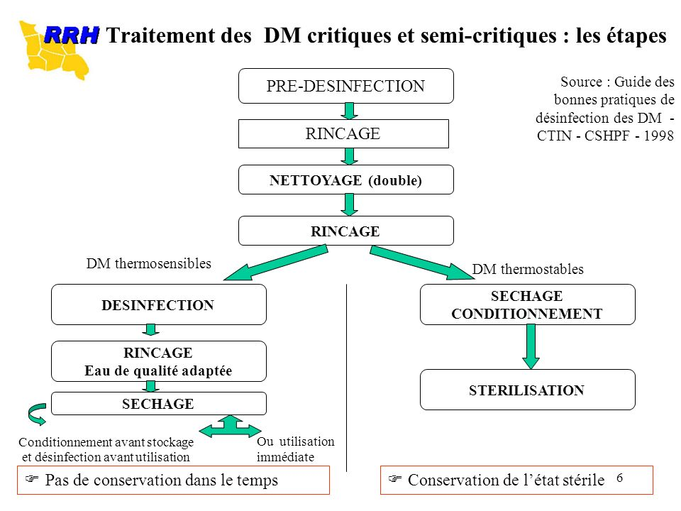 Traitement des DM critiques et semi-critiques : les étapes