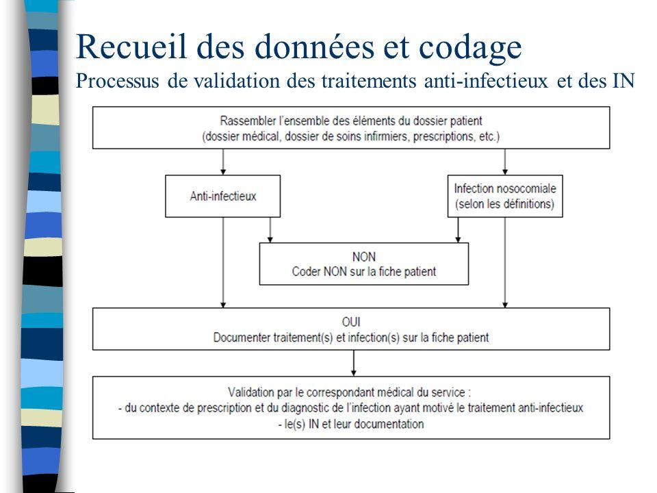 Recueil des données et codage Processus de validation des traitements anti-infectieux et des IN
