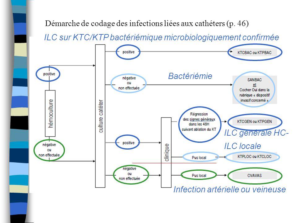 Démarche de codage des infections liées aux cathéters (p. 46)