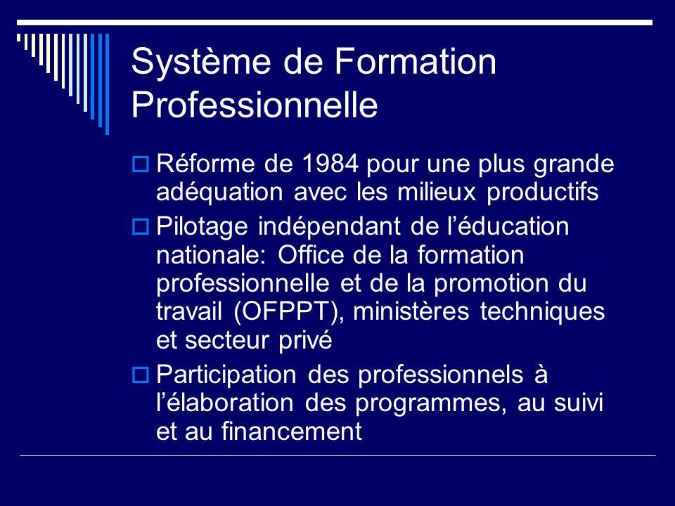 Système de Formation Professionnelle