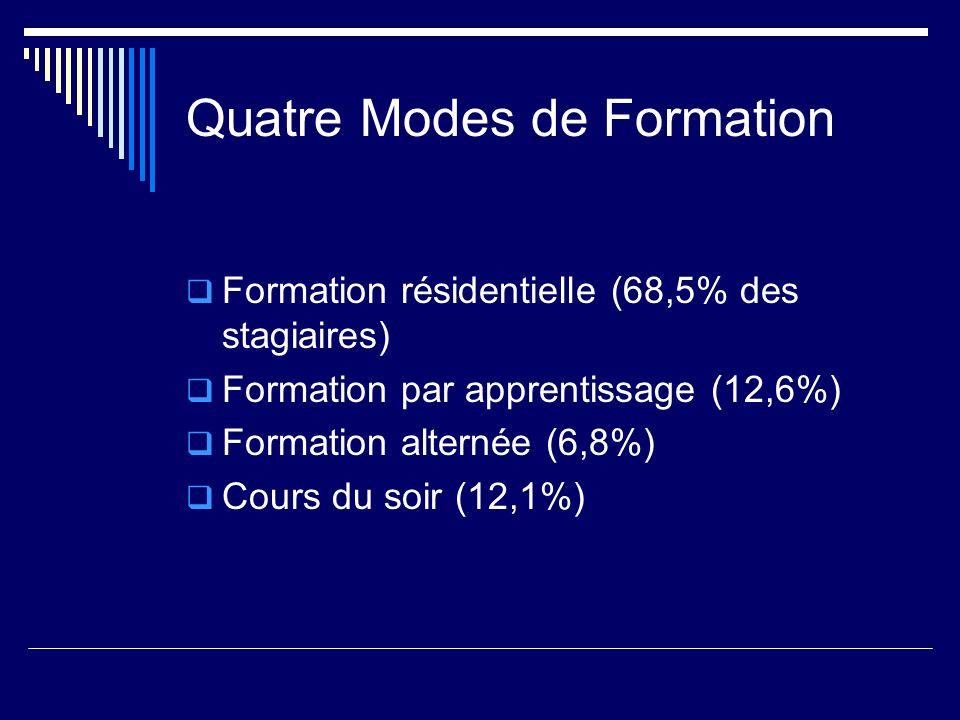 Quatre Modes de Formation
