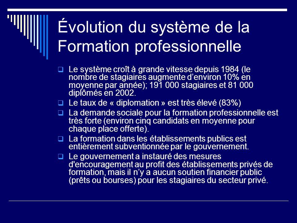 Évolution du système de la Formation professionnelle