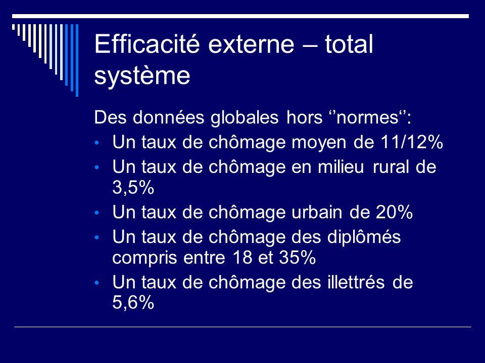 Efficacité externe – total système