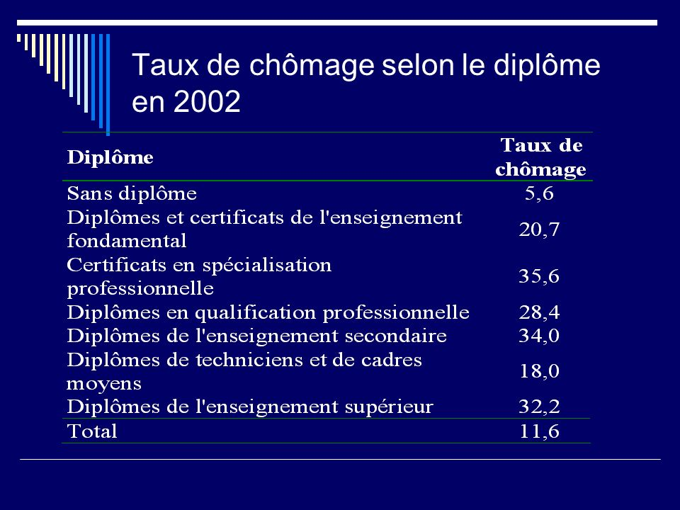 Taux de chômage selon le diplôme en 2002