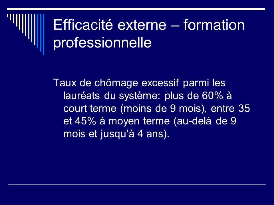 Efficacité externe – formation professionnelle