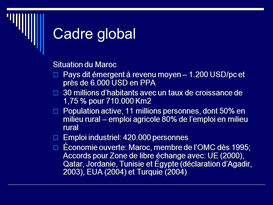 Cadre global Situation du Maroc
