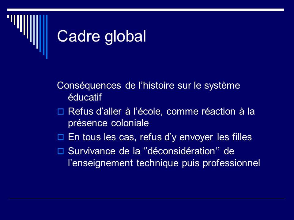 Cadre global Conséquences de l'histoire sur le système éducatif
