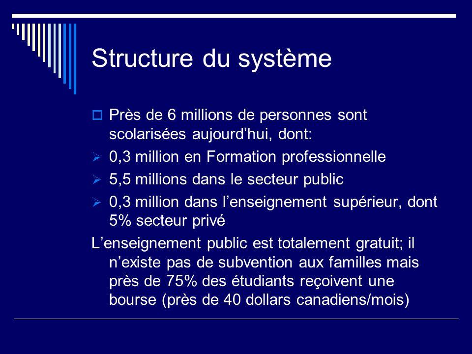 Structure du systèmePrès de 6 millions de personnes sont scolarisées aujourd'hui, dont: 0,3 million en Formation professionnelle.