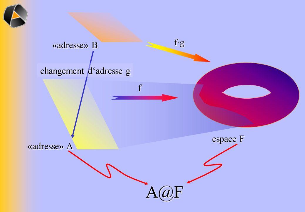 A@F f·g «adresse» B changement d'adresse g f espace F «adresse» A