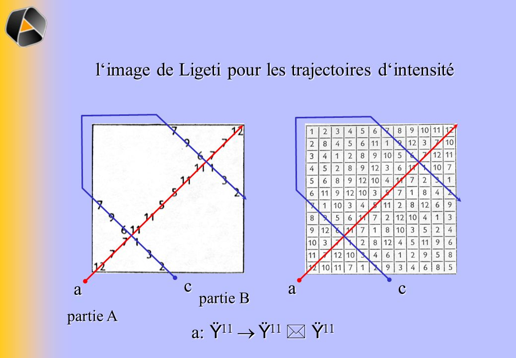 l'image de Ligeti pour les trajectoires d'intensité
