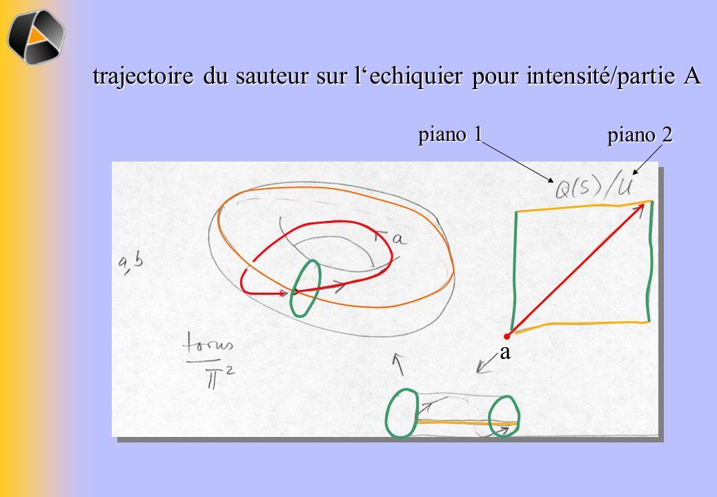trajectoire du sauteur sur l'echiquier pour intensité/partie A