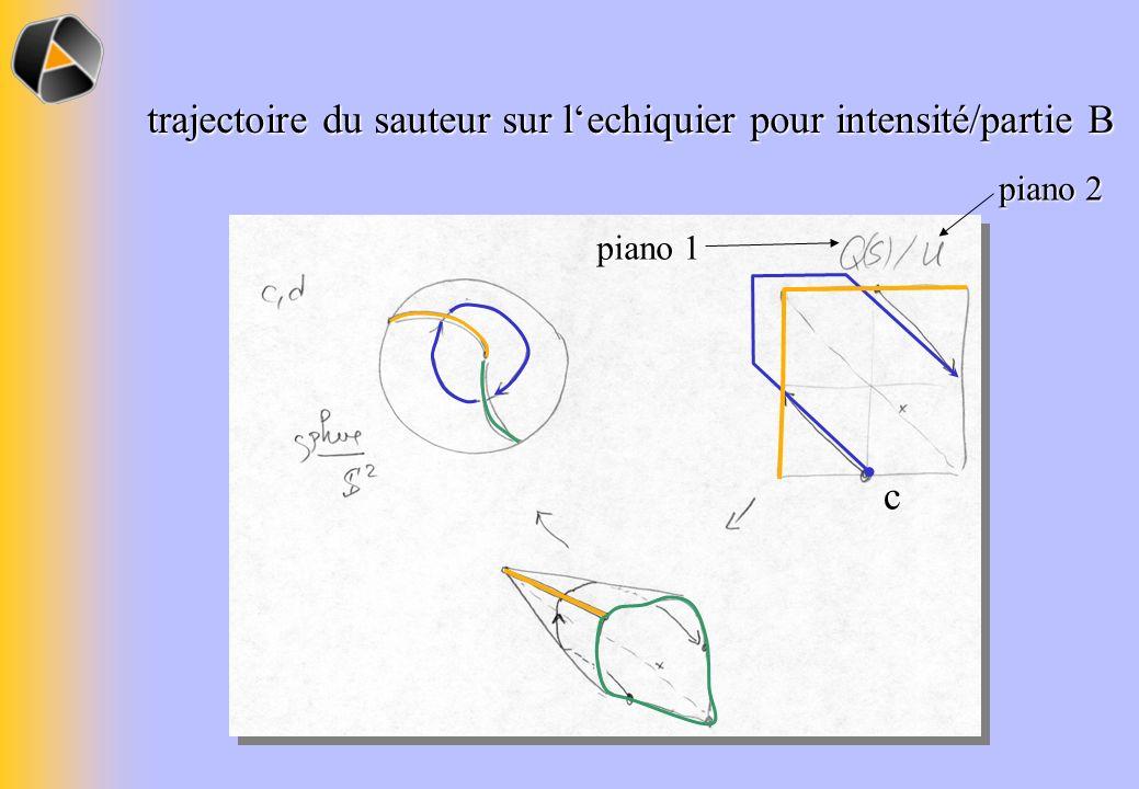 trajectoire du sauteur sur l'echiquier pour intensité/partie B