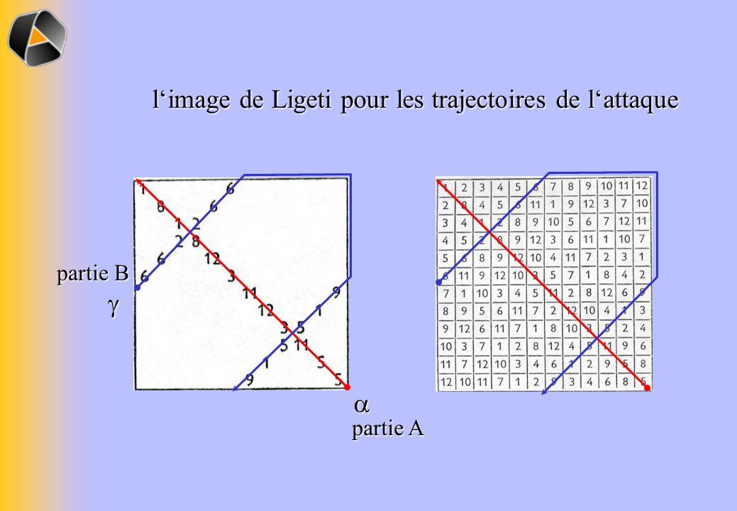 l'image de Ligeti pour les trajectoires de l'attaque