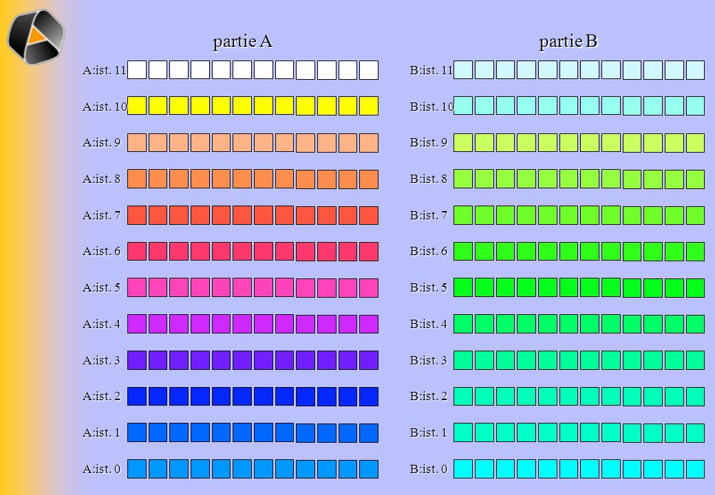 partie A partie B B:ist. 11 A:ist. 11 B:ist. 10 A:ist. 10 B:ist. 9