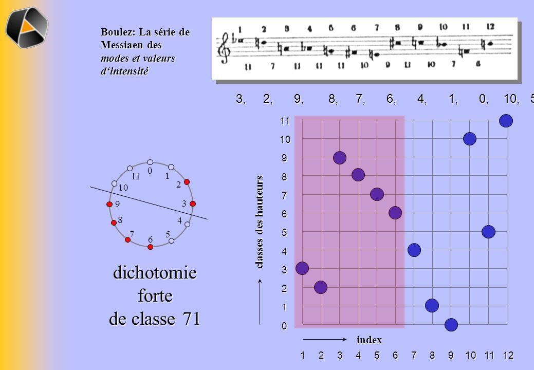 dichotomie forte de classe 71 3, 2, 9, 8, 7, 6, 4, 1, 0, 10, 5, 11