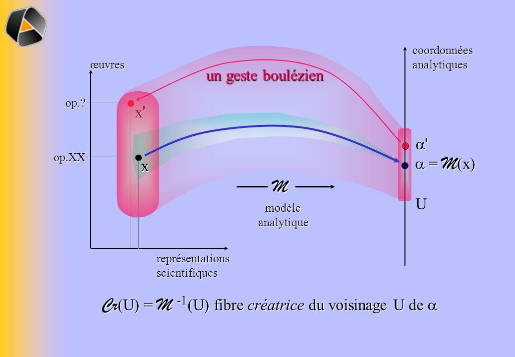 Cr(U) = M -1(U) fibre créatrice du voisinage U de 