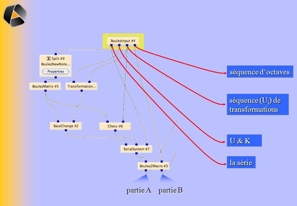 la série U & K séquence (Ui) de transformations séquence d'octaves partie A partie B