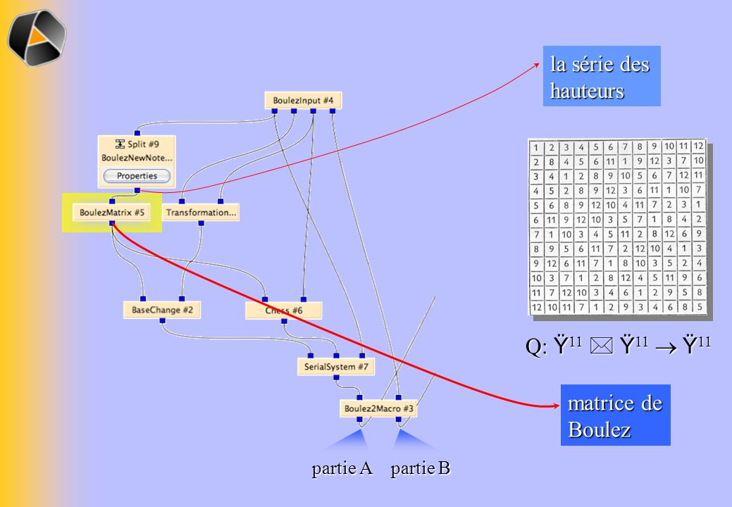 la série des hauteurs Q: Ÿ11  Ÿ11  Ÿ11 matrice de Boulez partie A