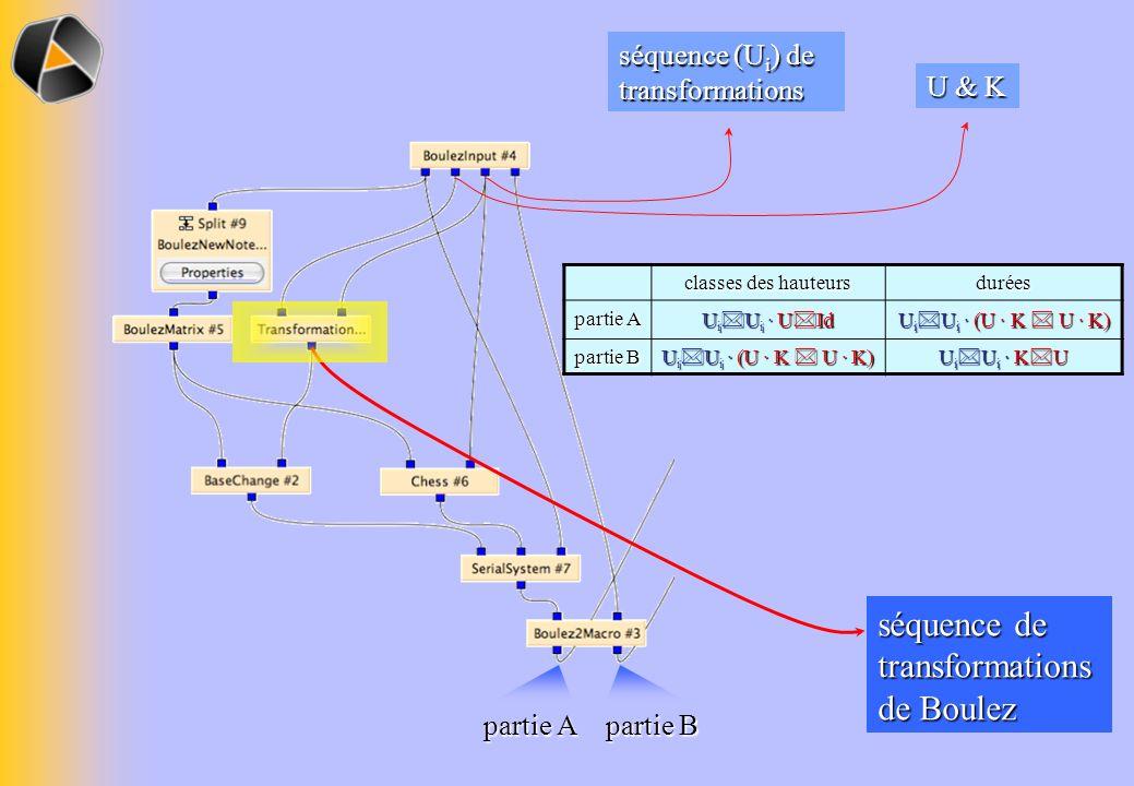 séquence de transformationsde Boulez