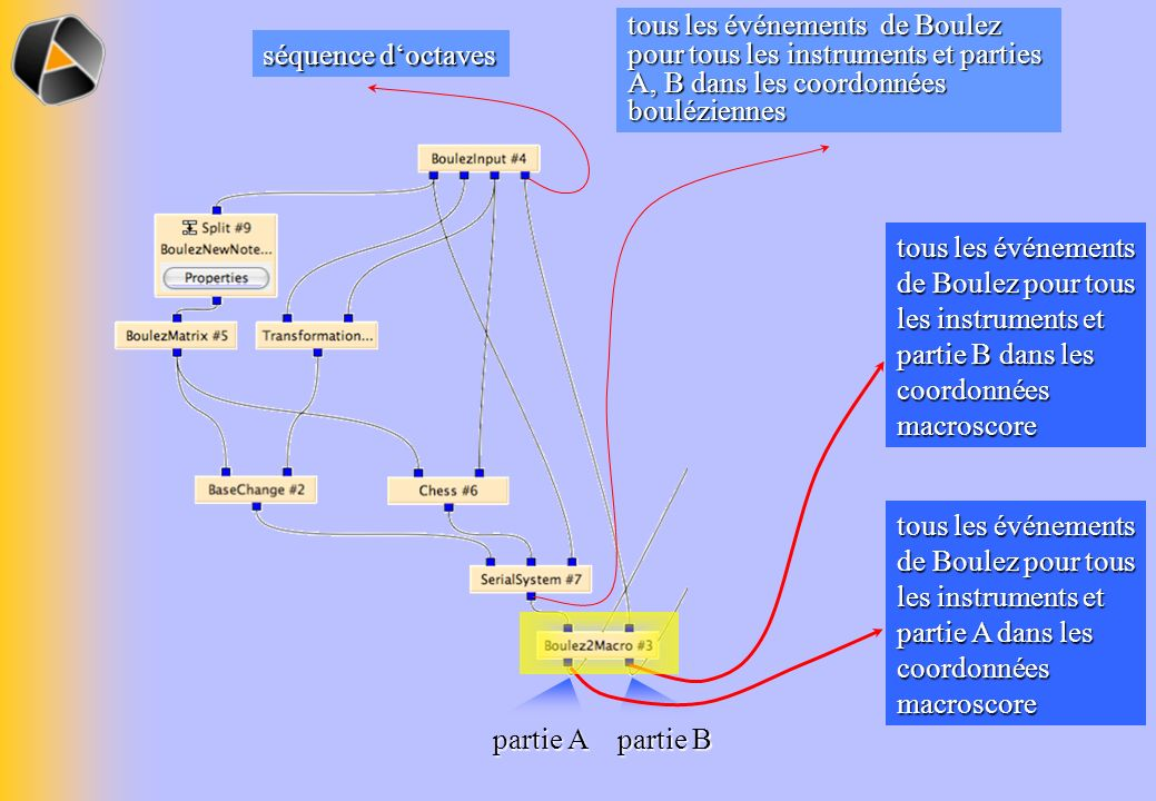 tous les événements de Boulez pour tous les instruments et parties A, B dans les coordonnées bouléziennes