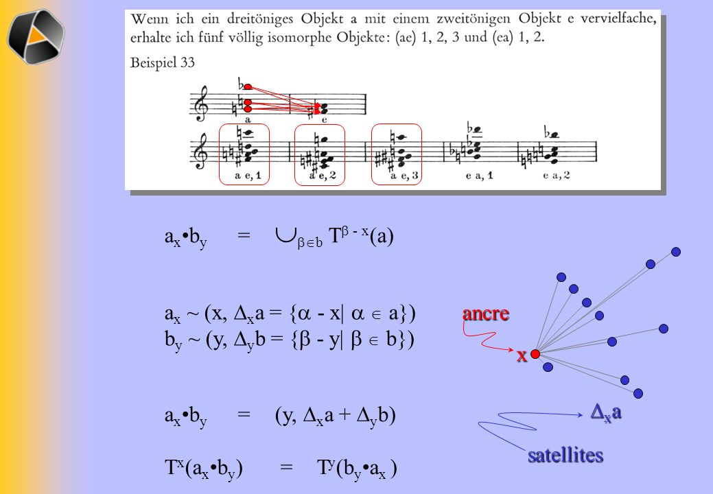 ax•by = b T - x(a) x. xa. ax ~ (x, xa = { - x|   a}) by ~ (y, yb = { - y|   b}) ancre.