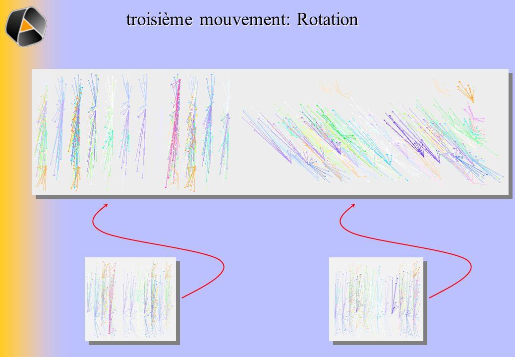 troisième mouvement: Rotation