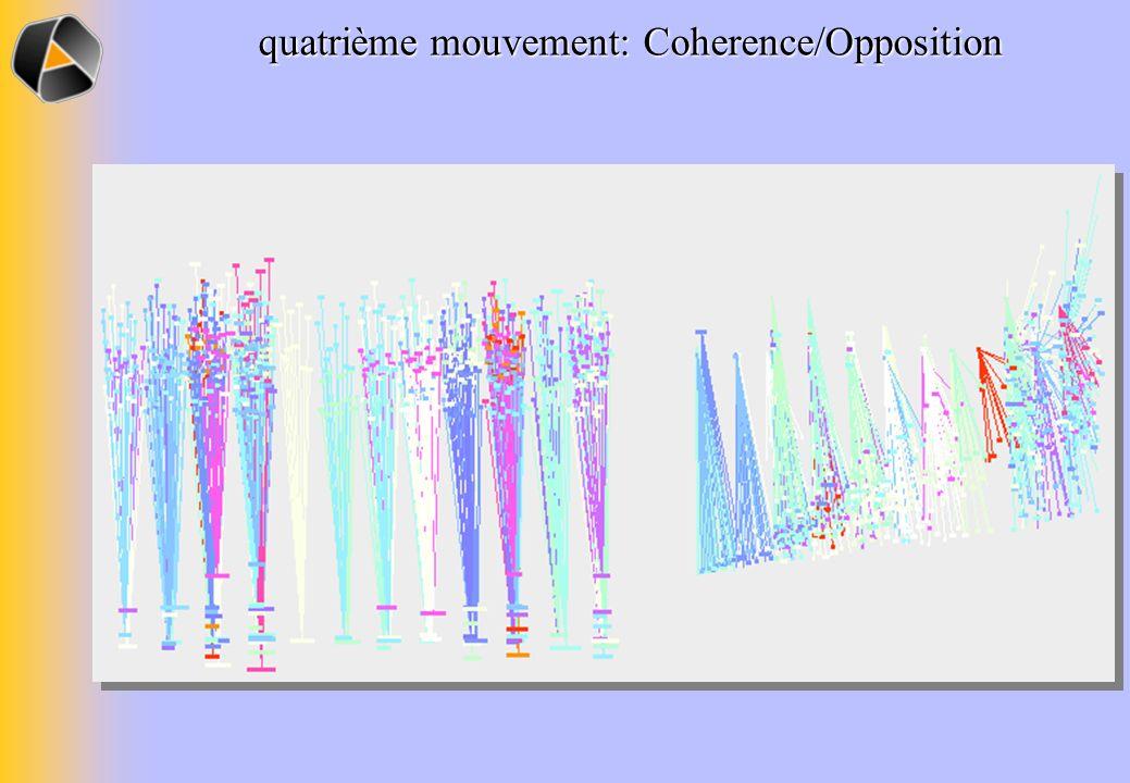 quatrième mouvement: Coherence/Opposition