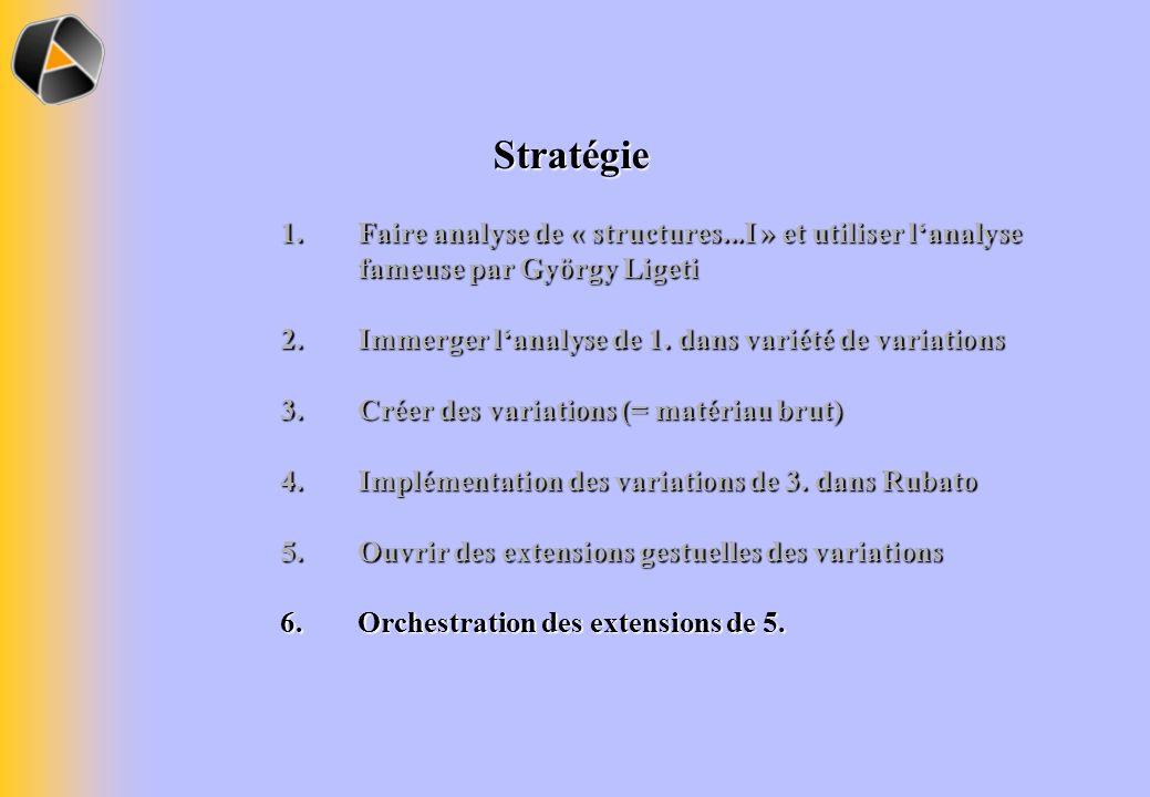 Stratégie Faire analyse de « structures...I » et utiliser l'analyse fameuse par György Ligeti. Immerger l'analyse de 1. dans variété de variations.