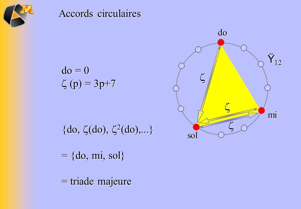 = {do, mi, sol} = triade majeure  do = 0  (p) = 3p+7