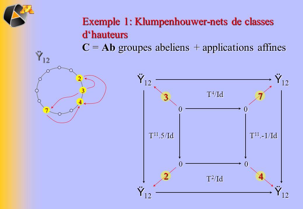 Exemple 1: Klumpenhouwer-nets de classes d'hauteurs C = Ab groupes abeliens + applications affines