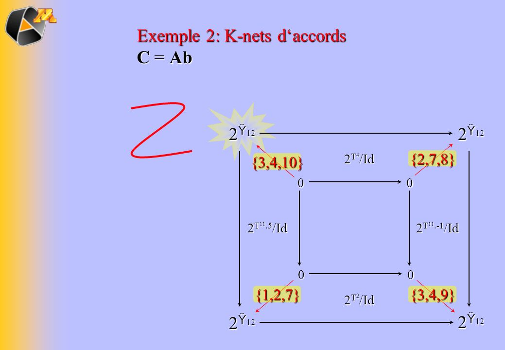 Exemple 2: K-nets d'accords C = Ab