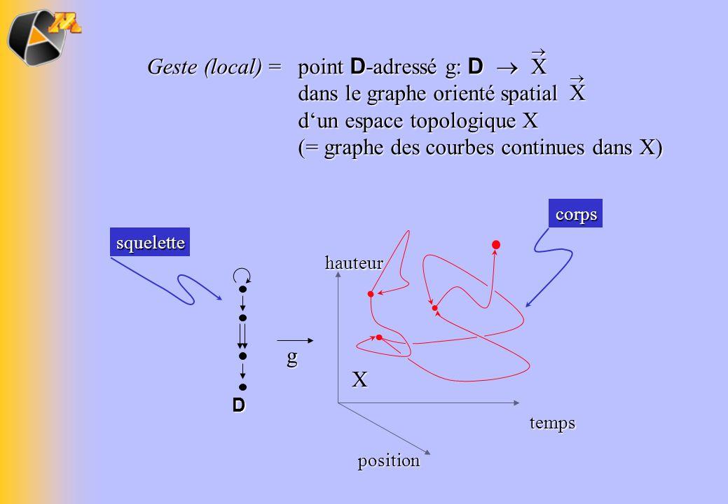 Geste (local) = point D-adressé g: D  dans le graphe orienté spatial d'un espace topologique X (= graphe des courbes continues dans X)