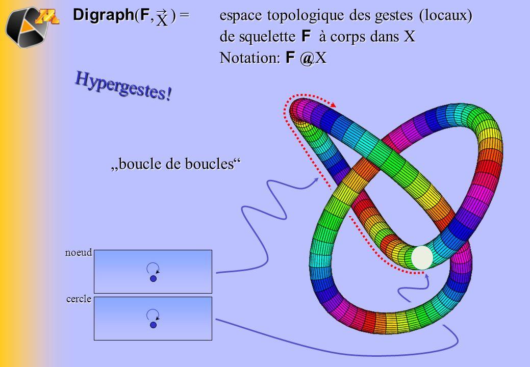 Digraph(F, ) =. espace topologique des gestes (locaux)